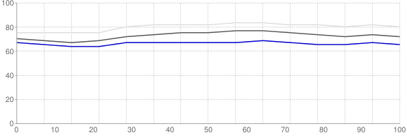 Percent of median household income going towards median monthly gross rent in Pittsburgh Pennsylvania